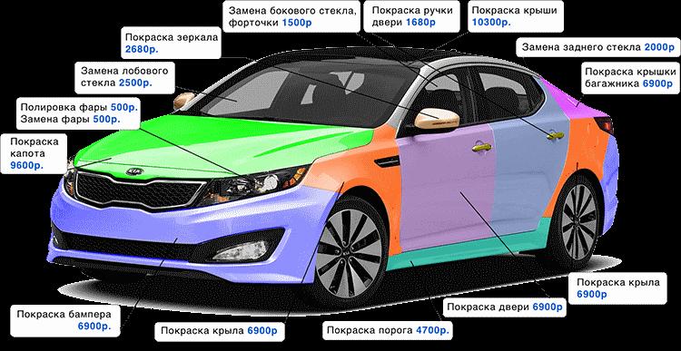 Кузовной ремонт в Москве (СВАО) всех марок автомобилей.